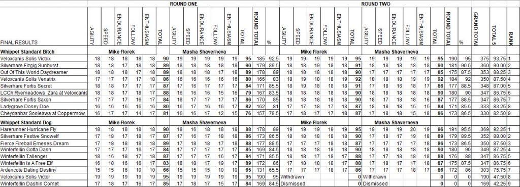 UKSS Spring Championships results 2021, 1
