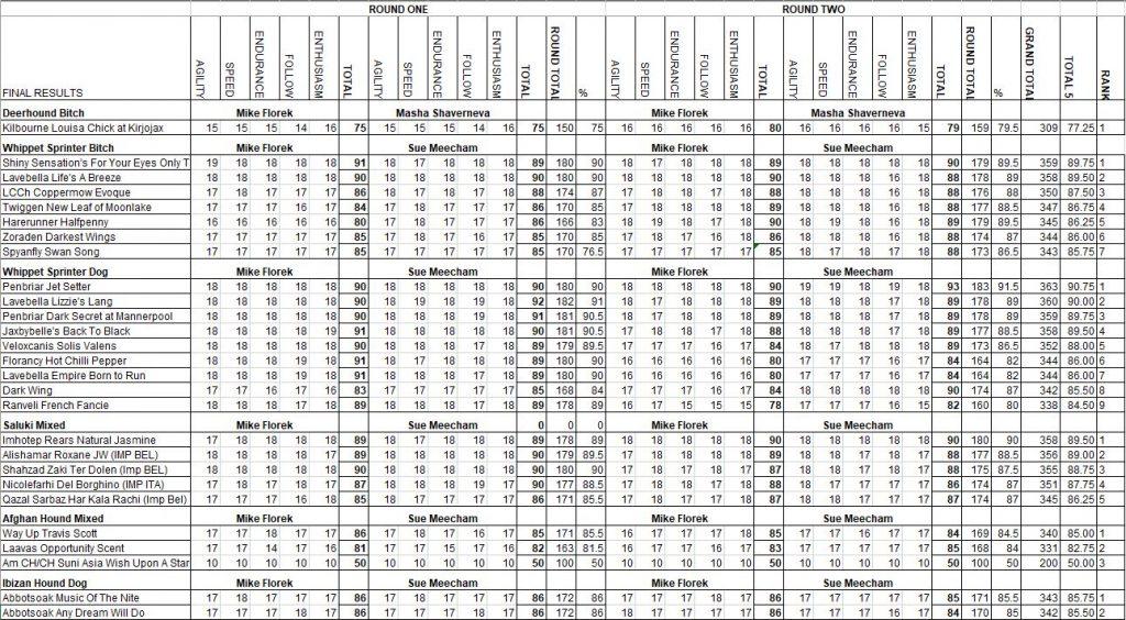 UKSS Spring Championships results 2021, 2
